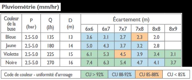 tableau répartition pluviométrie mamkad 16 Naandanjain